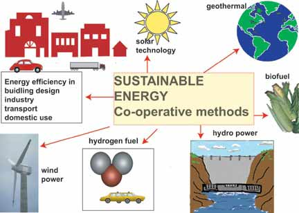 energy-methods-1