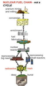 nuclear-fuel-chain3