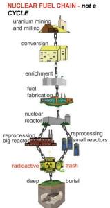 nuclear-fuel-chain3