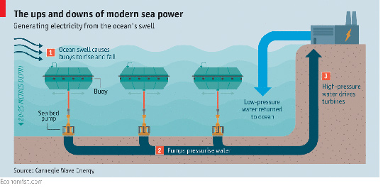perth wave energy project producing power and fresh water antinuclear rh antinuclear net wave energy converter diagram tidal wave energy diagram