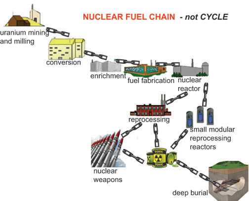 nuclear-chain-not-cycle